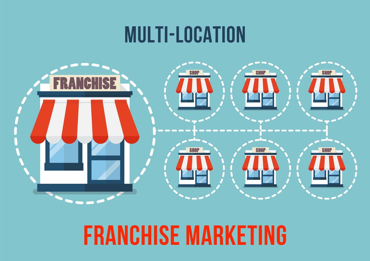 Multi Location Franchise Marketing